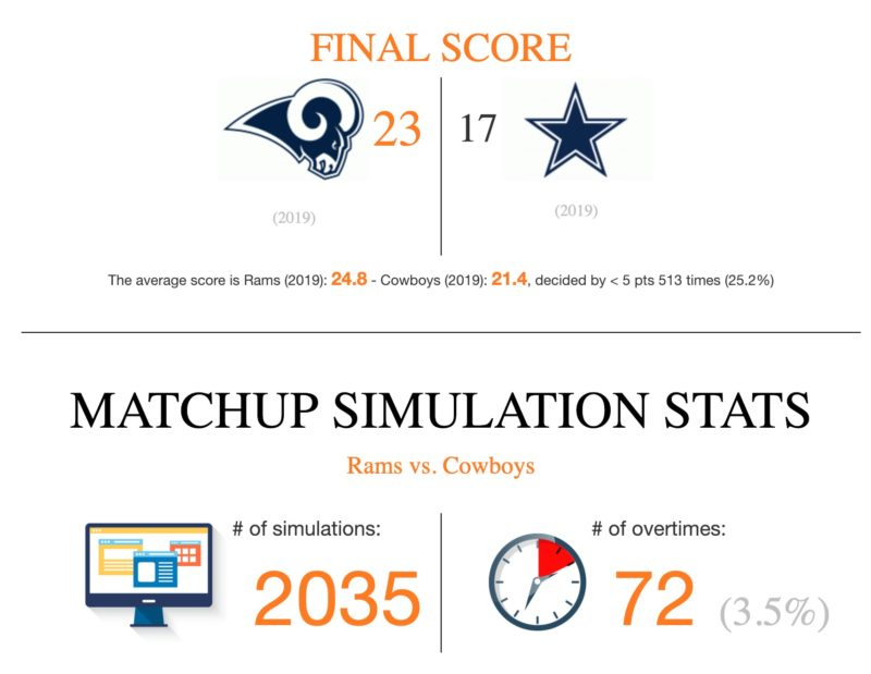 NFL Game Simulator cowboys rams