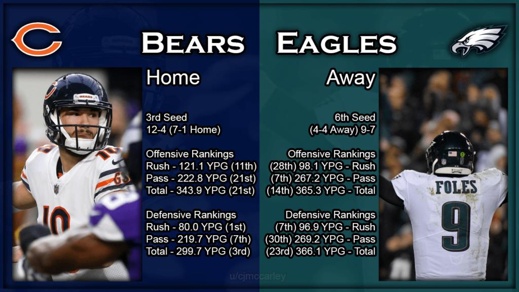 bears eagles