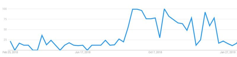 Google trends NCAAF italy