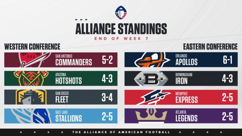 aaf week 7 standing apollos