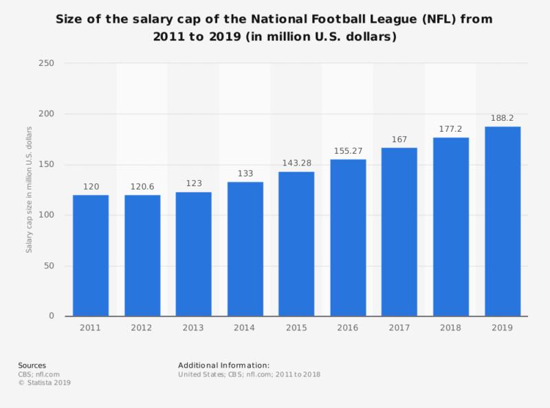 salary cap nfl contratto partite