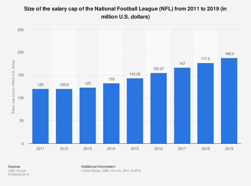 salary cap 2011 2019