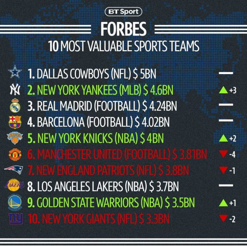 top 10 forbes