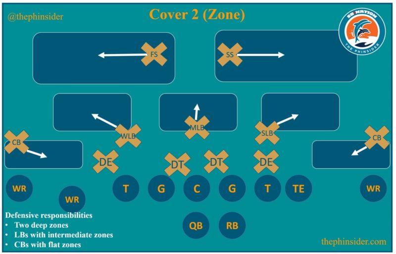 cover 2 scheme