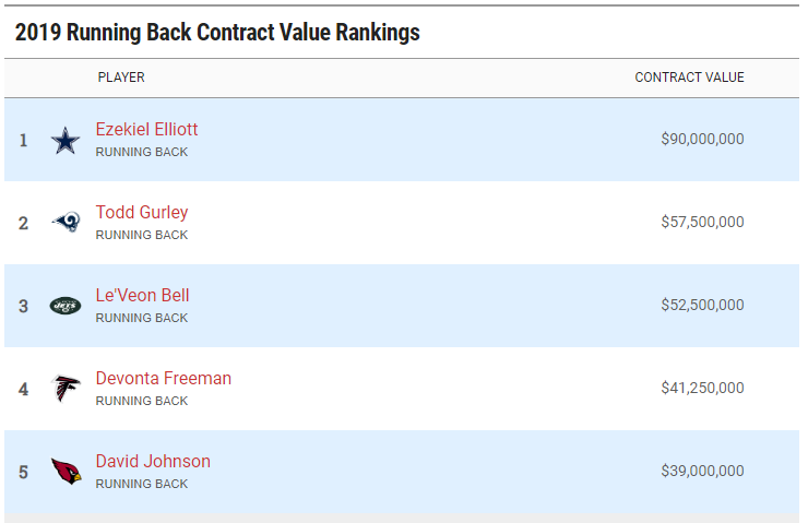 NFL Salary Rankings runningbacki
