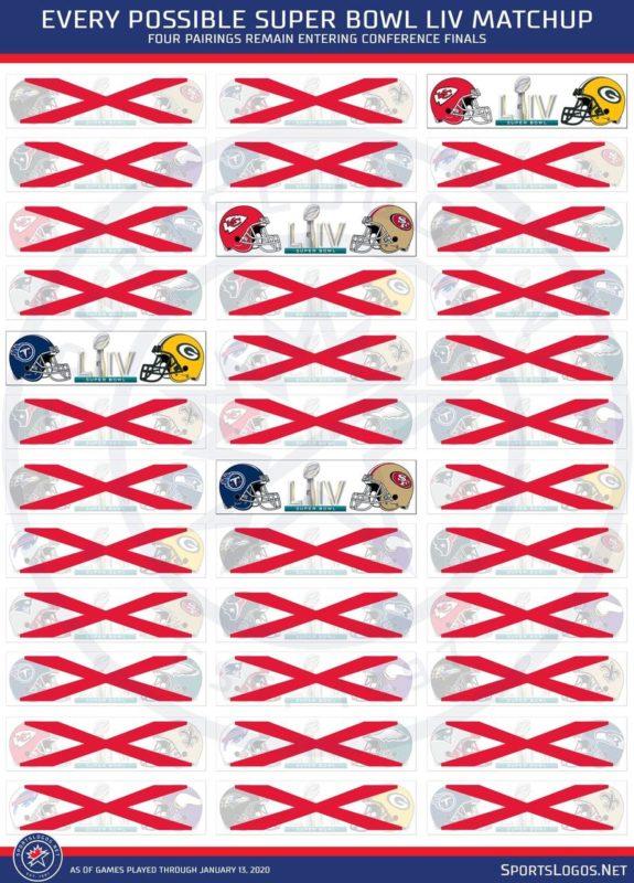 combinazioni Super Bowl