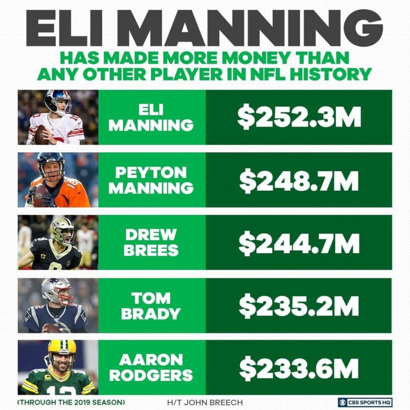 eli manning compenso
