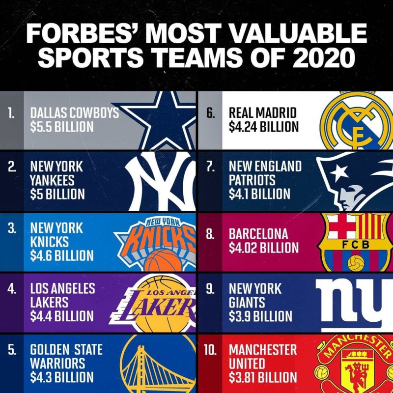 forbes top 10 cowboys