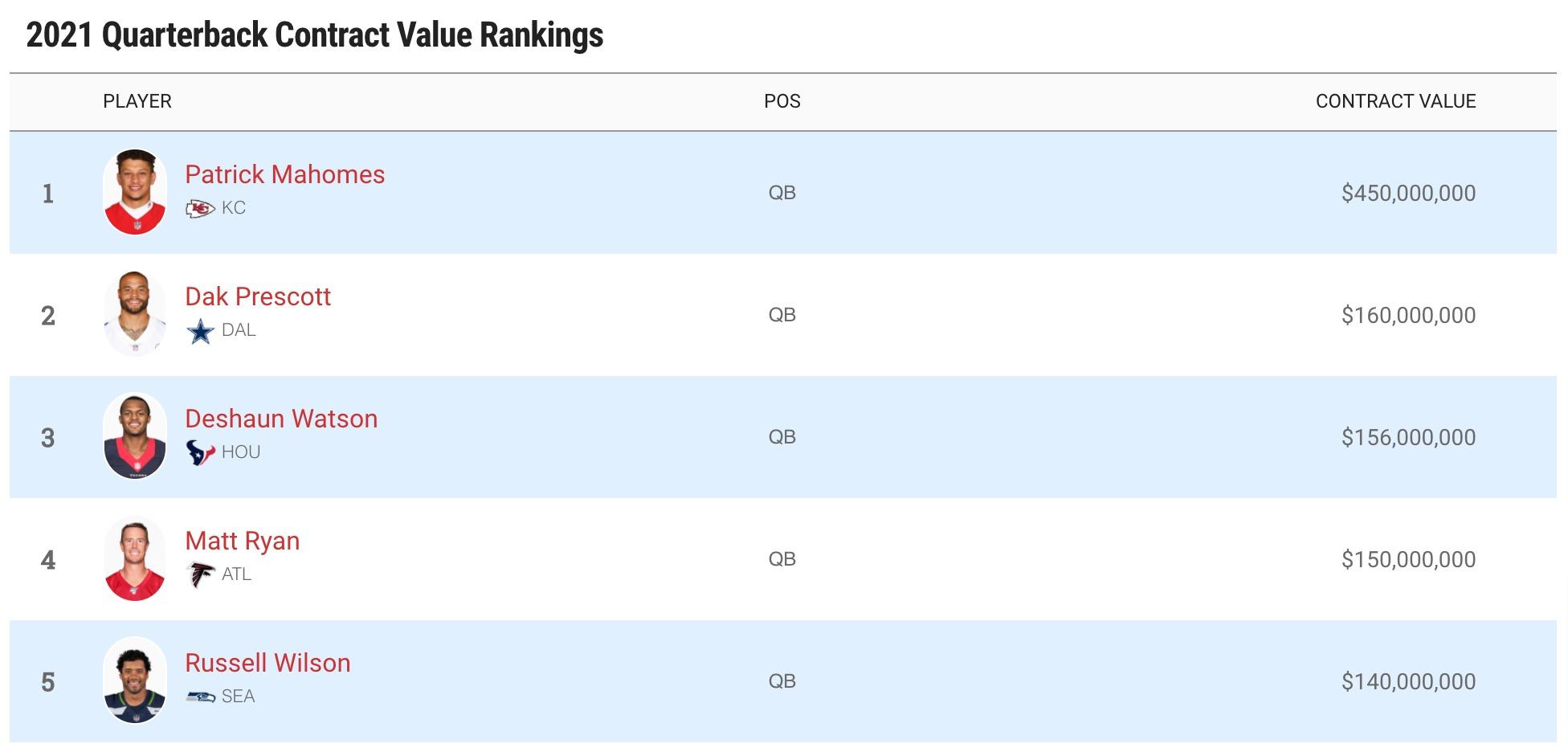 salary ranking