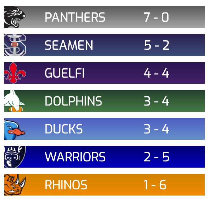 classifica prima divisione week 9