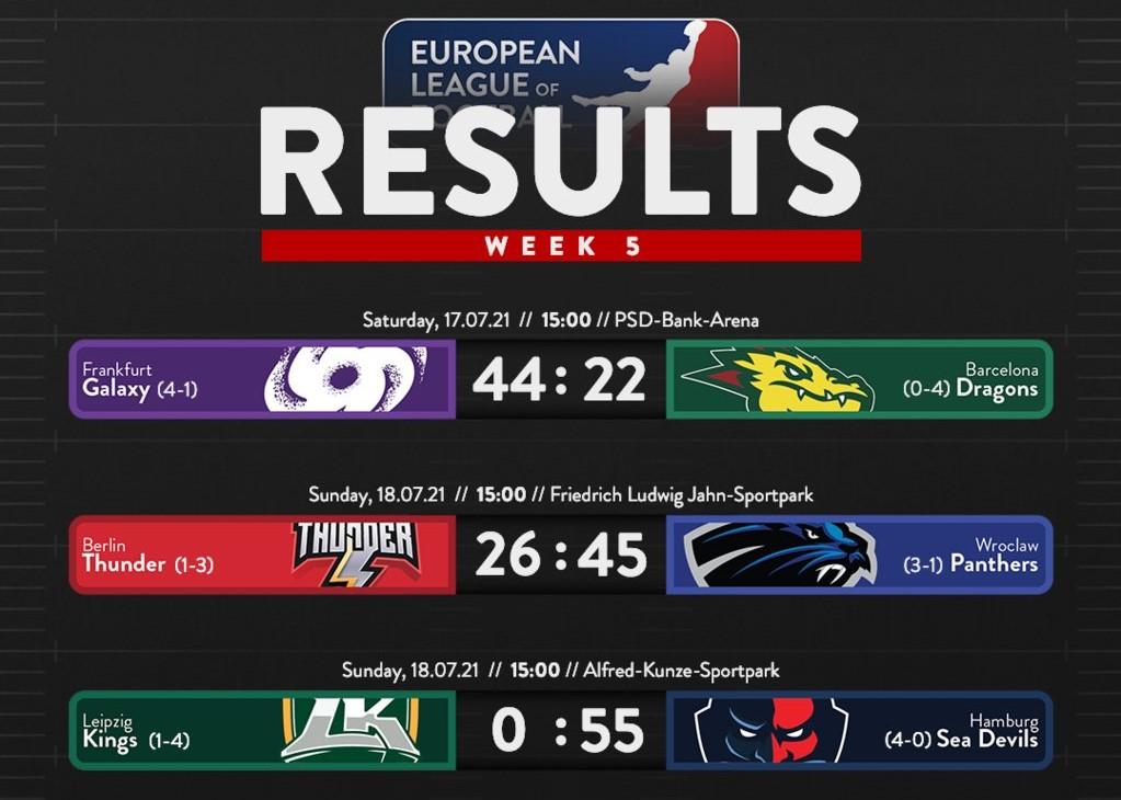 La quinta giornata della ELF (European League of Football)