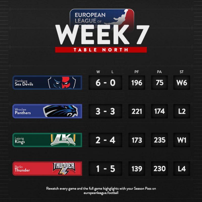 elf week 7 north